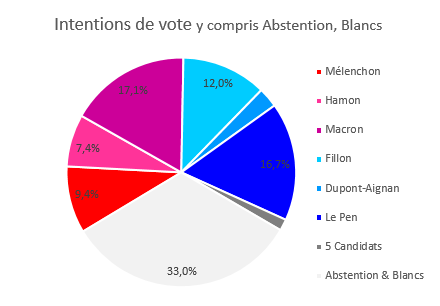 Intentions de vote y compris Abstention, Blancs