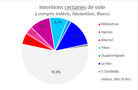 Intentions certaines de vote, y compris indécis, abstention, Blancs