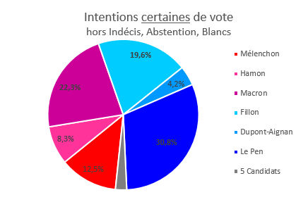 Intentions certaines de vote, Hors indécis, abstention, Blancs