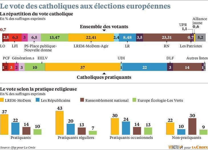 Sondage Ifop - Catholiques